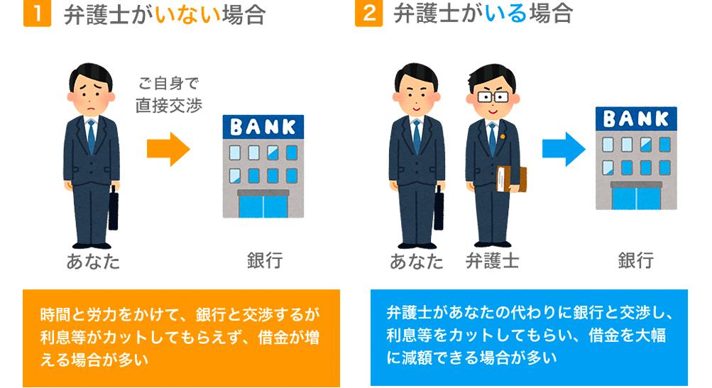 1.弁護士がいない場合 時間と労力をかけて、銀行と交渉するが利息などがカットしてもらえず、借金が増える場合が多い                   2.弁護士がいる場合 弁護士があなたの代わりに銀行と交渉し、利息などをカットしてもらい、借金を大幅に減額できる場合が多い